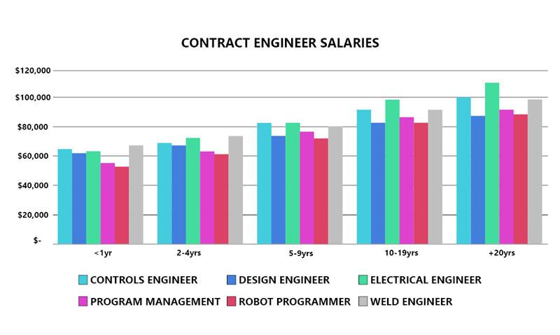 contract engineer salaries in Michigan