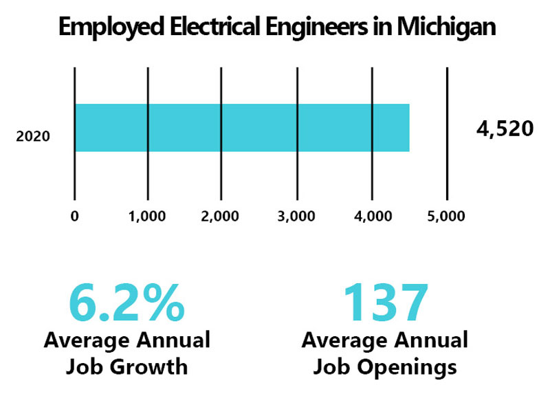 employed electrical engineers in Michigan
