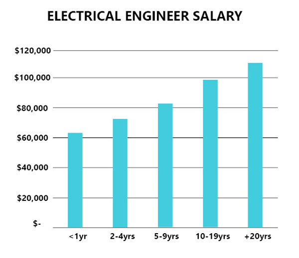 electrical engineer salary in Michigan