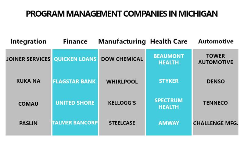 program management companies in Michigan