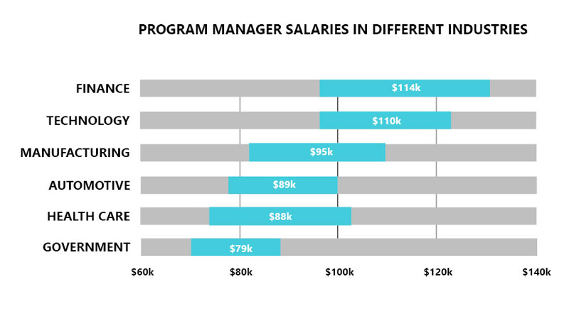 program management sector salary Michigan and United States