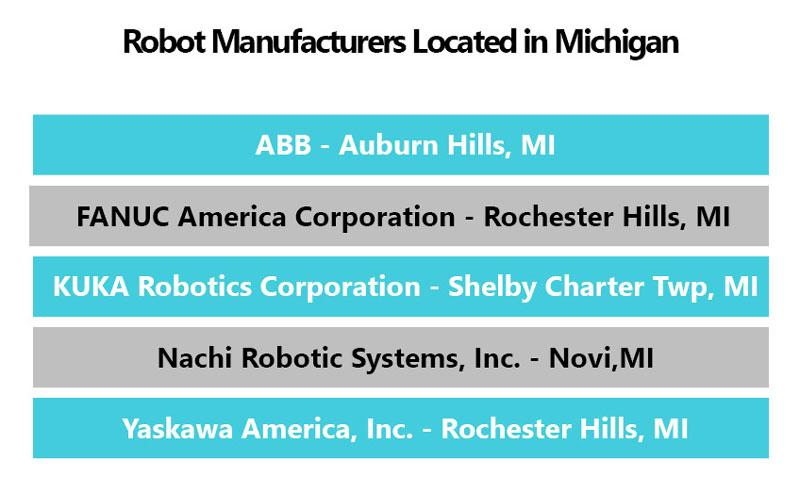 robot manufacturers in Michigan