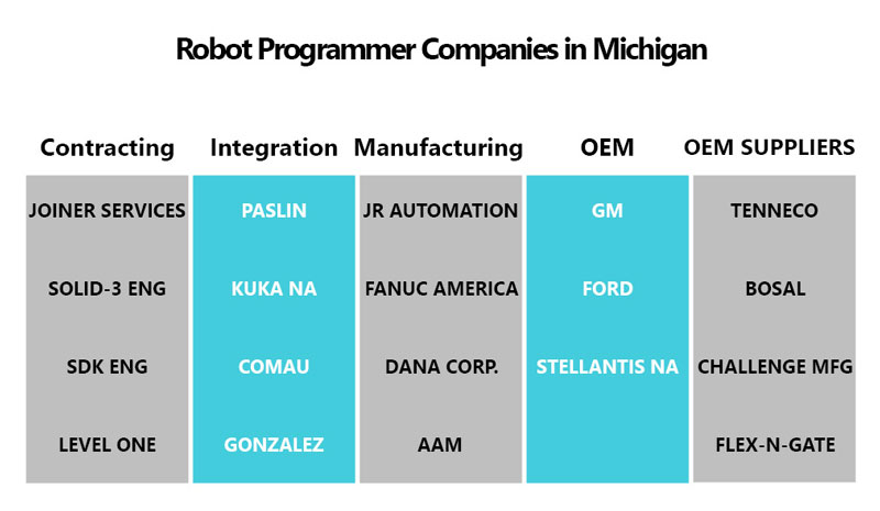 robot programmer companies in Michigan