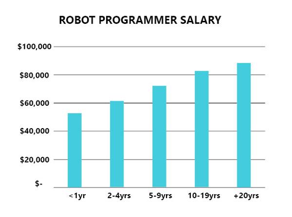 robot programmer salary in Michigan