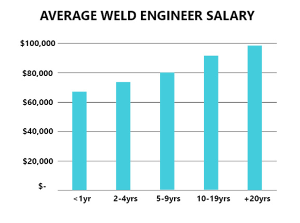 average weld engineer salary