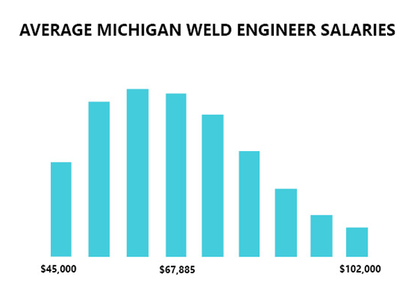 average weld engineer salaries in Michigan
