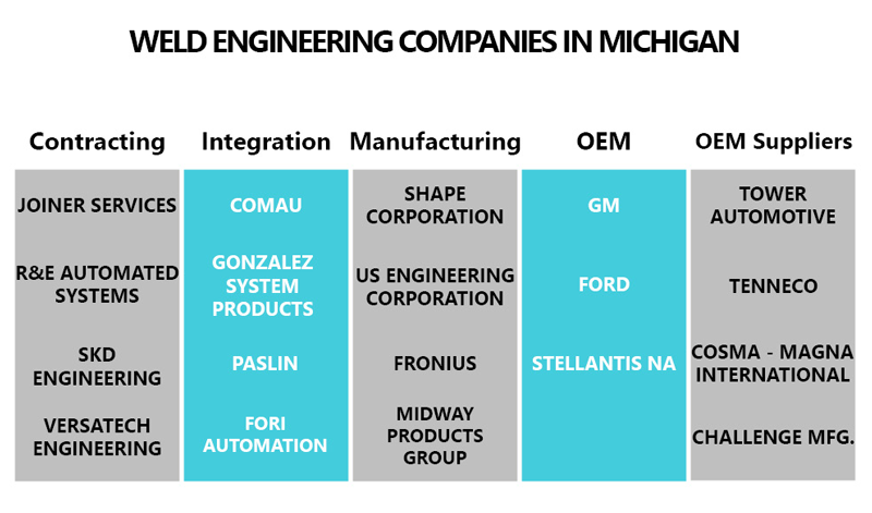 weld engineering companies in Michigan