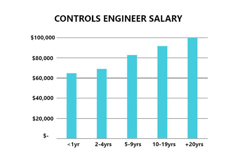 controls engineer salary