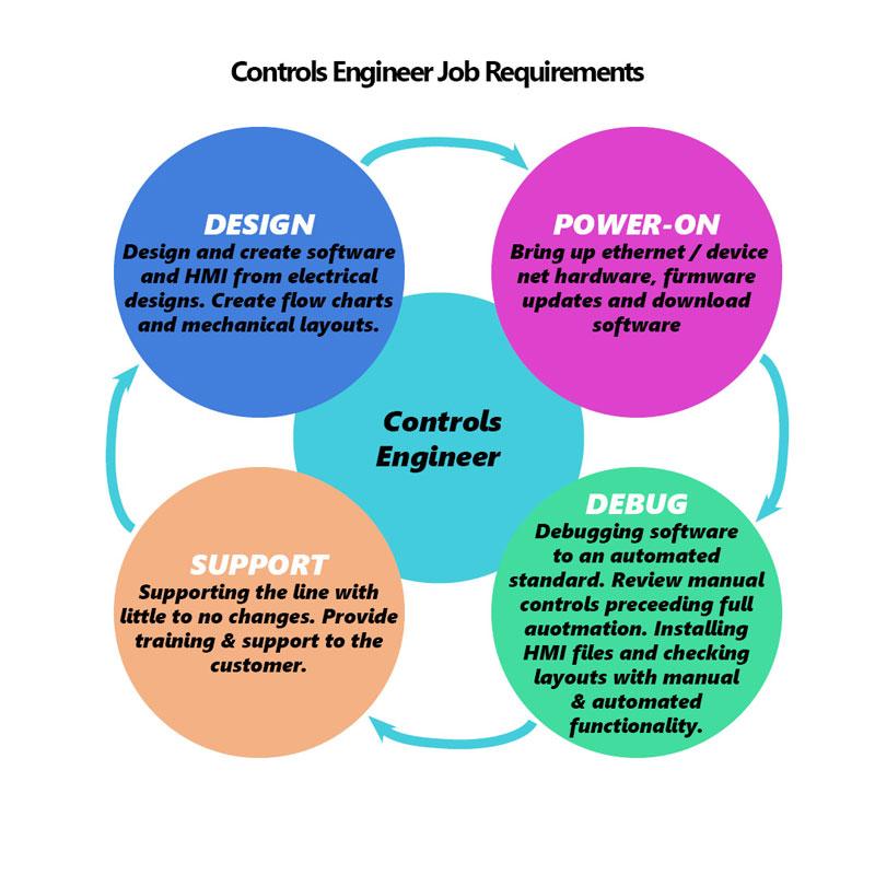 controls engineer job requirements