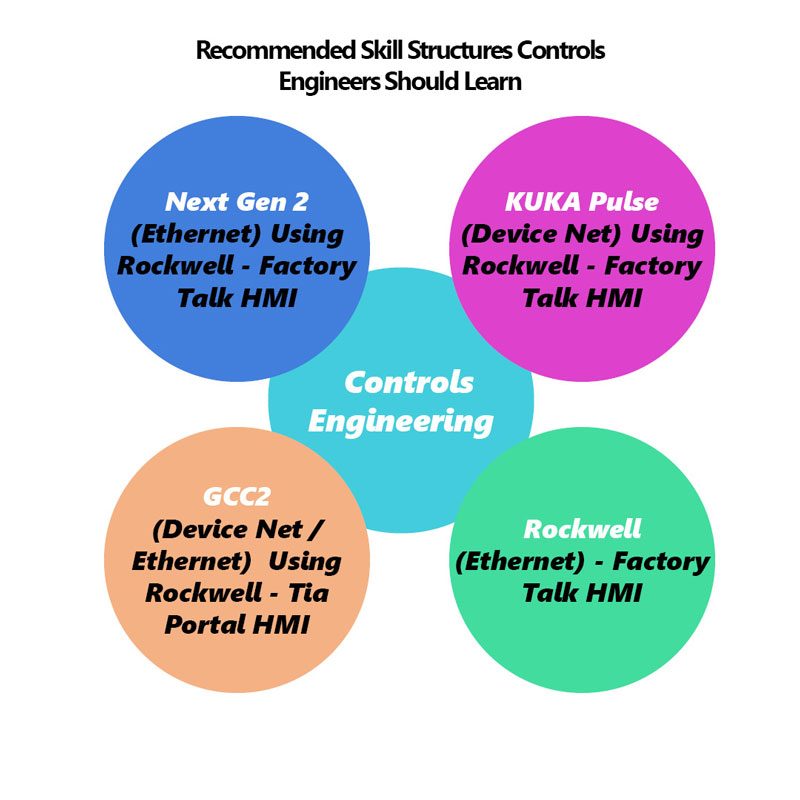 recommended skill structures controls engineers should learn
