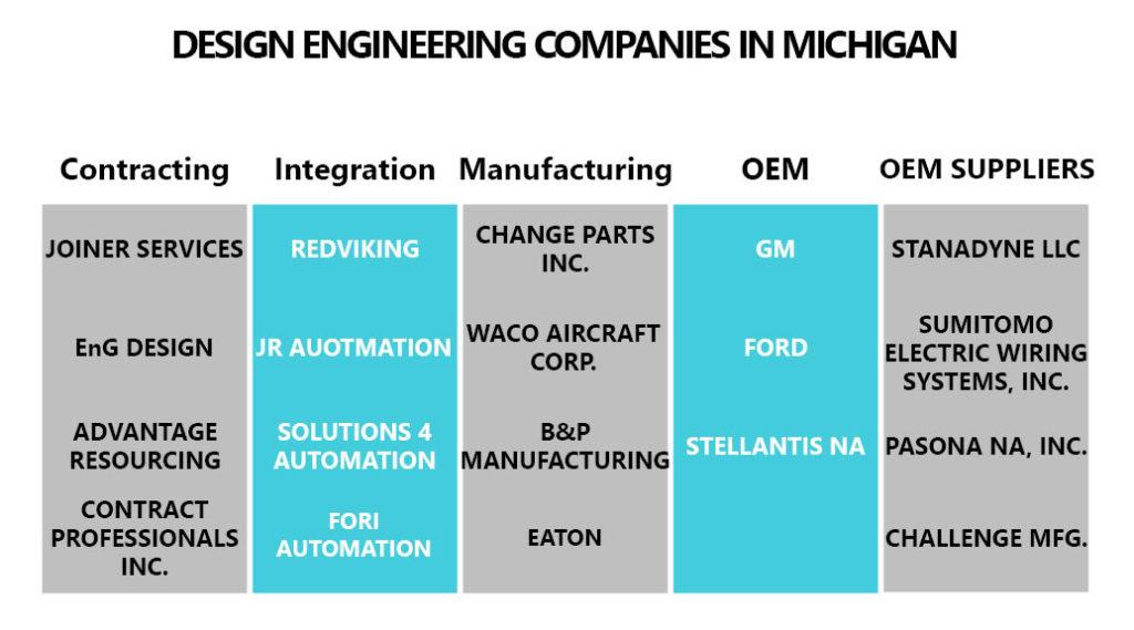 design engineer companies in Michigan