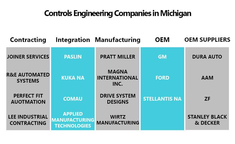 controls engineering companies in Michigan