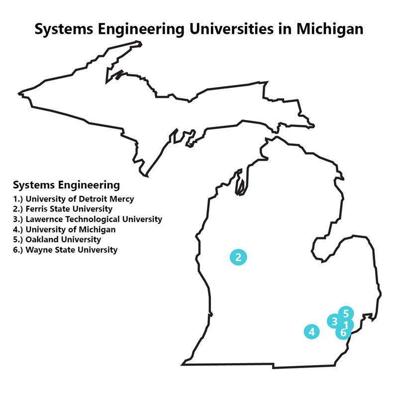 controls engineering schools in Michigan